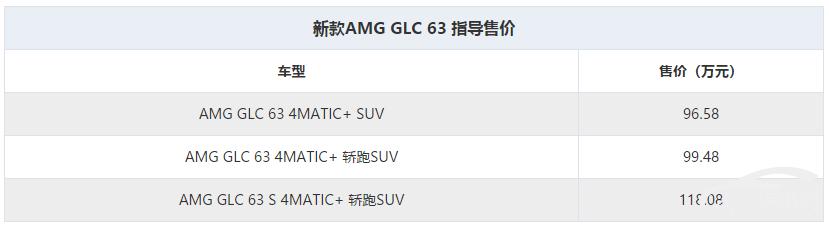 售96.58万起 新款AMG GLC 63系列上市