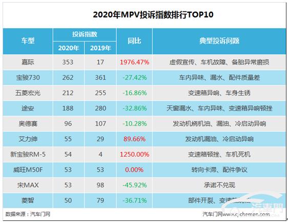 2020年MPV投诉指数排行:自主品牌包揽前三