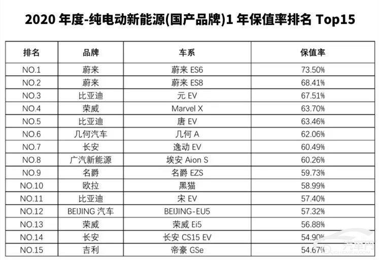 MG新能源荣登2020年度中国汽车保值率TOP榜单