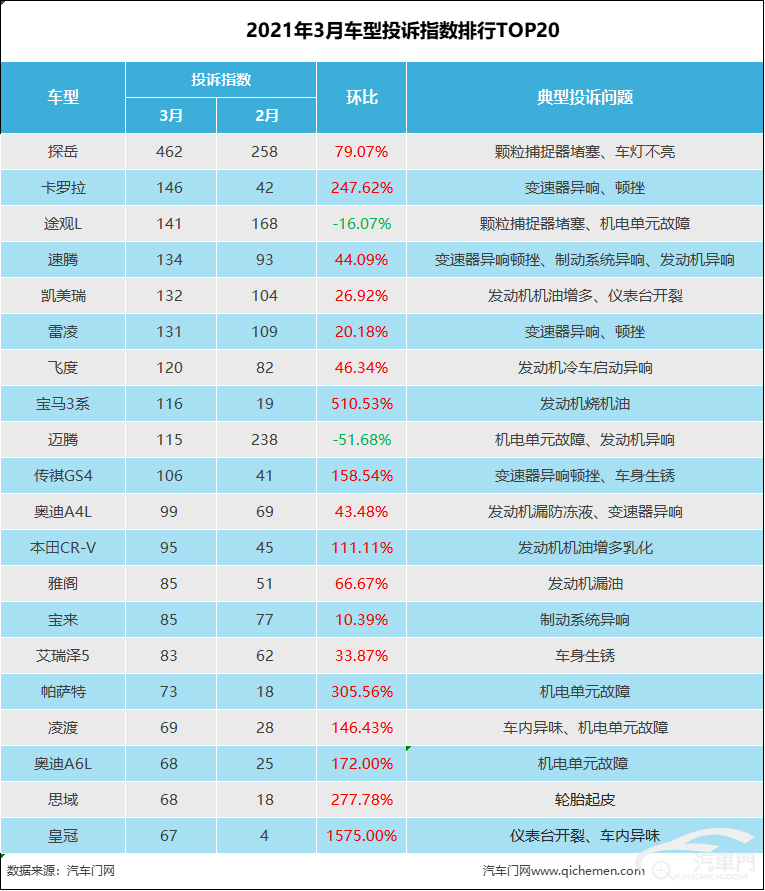 3月车型投诉排行:宝马3系暴增510%
