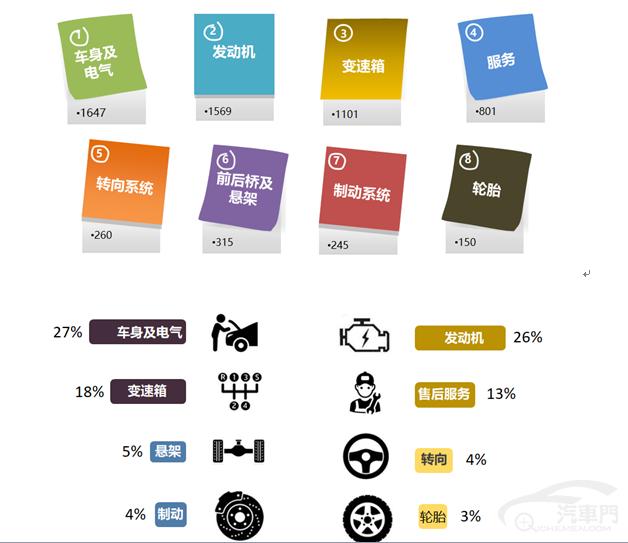 4月国内汽车质量投诉指数分析报告